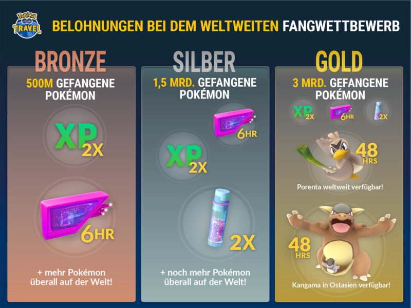 Pokémon GO Travel Belohnungen