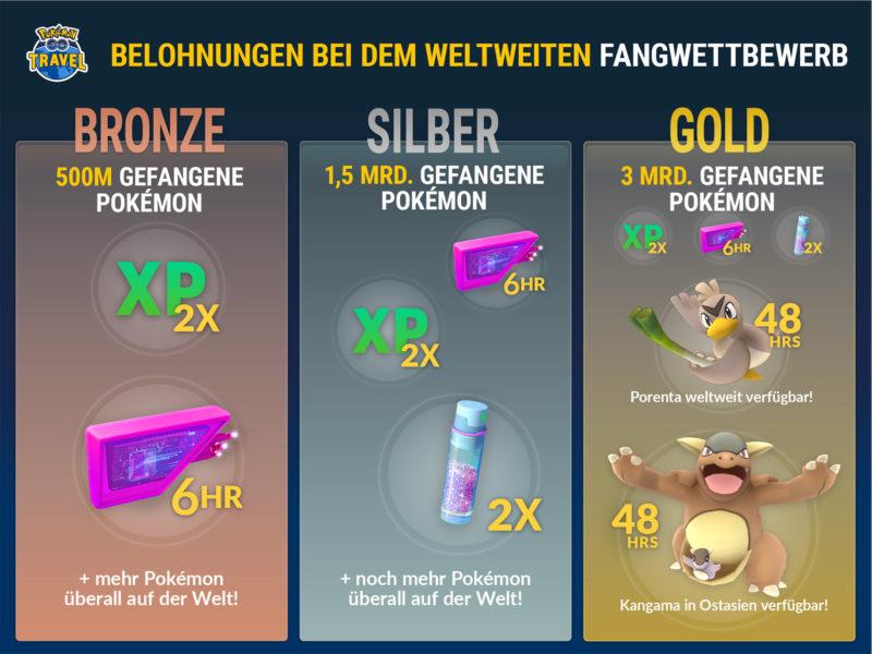 Pokémon GO Travel Belohnungen